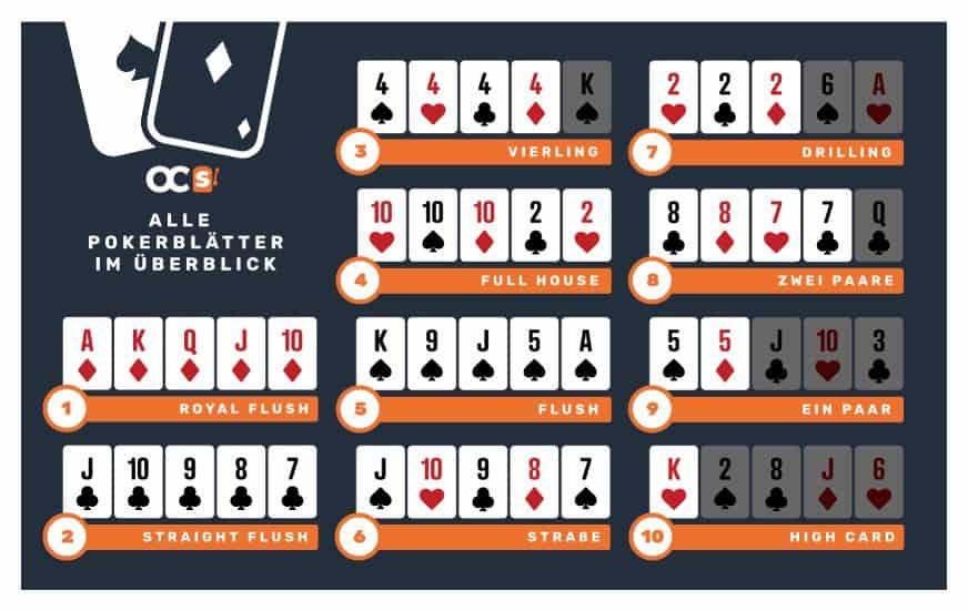 pokerblatter